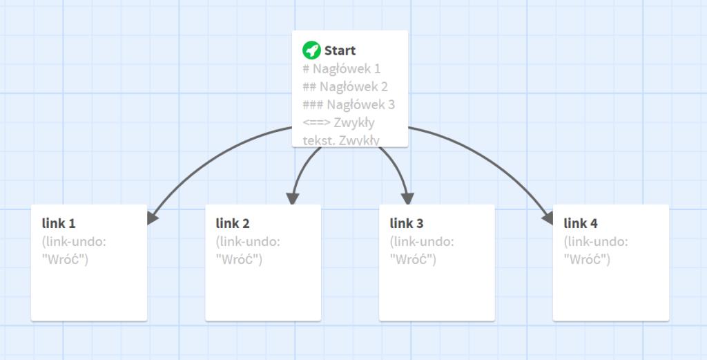 Grafika reprezentuje kilka połączonych ze sobą karteczek. Główna karteczka start jest połączona z karteczkami: link 1, link 2, link 3, link 4