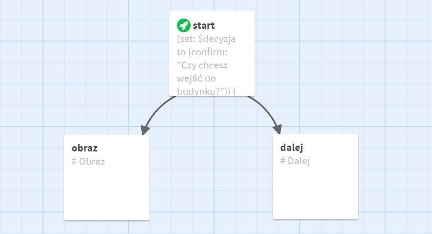 Twine - Widok z edytora. Karteczka start jest połączona z karteczkami: obraz oraz dalej