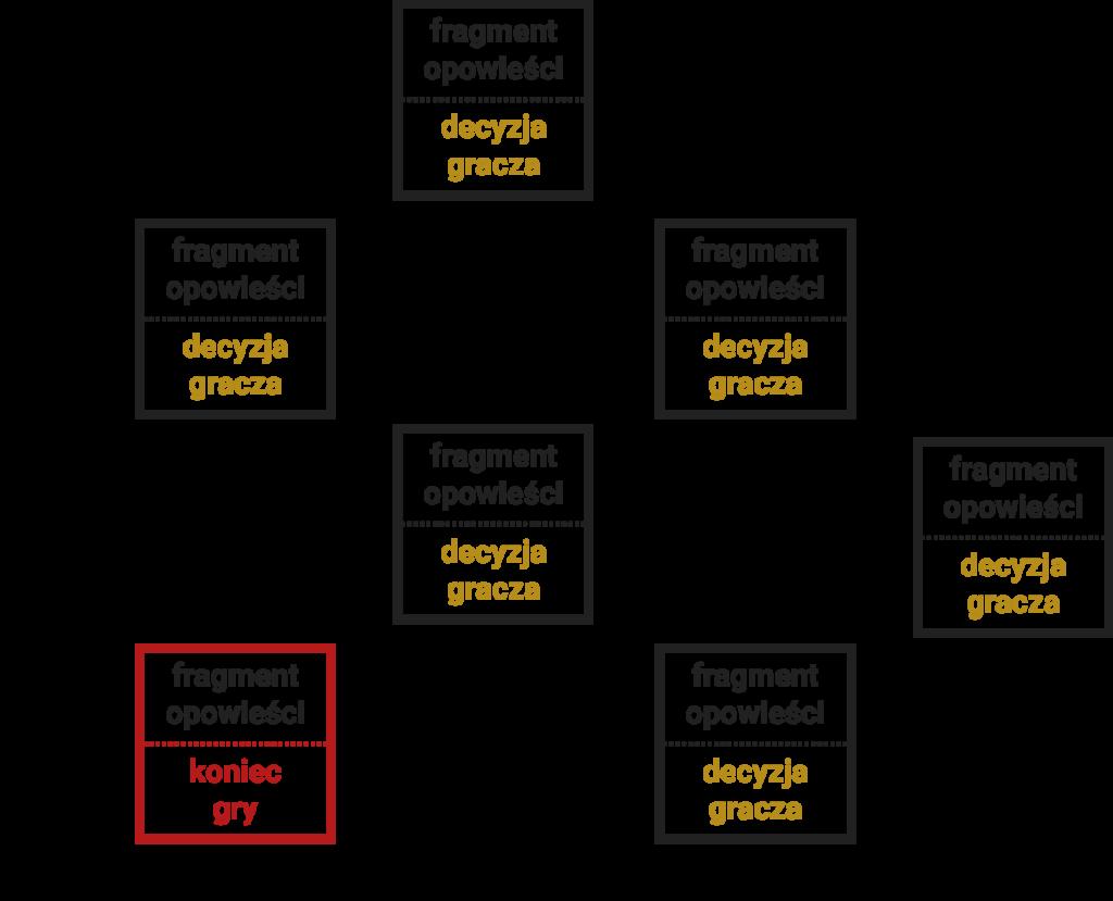 Grafika reprezentuje sposób tworzenia opowieści nieliniowej w formie schematu – fragment opowieści i decyzja gracza, następnie kolejny określony fragment opowieści i kolejna decyzja gracza itd.