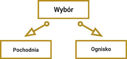 Przykłady dobrze skonstruowanych wyborów. Wybór taktyczny, który bazuje na wcześniejszych decyzjach graczy: pochodnia lub ognisko.